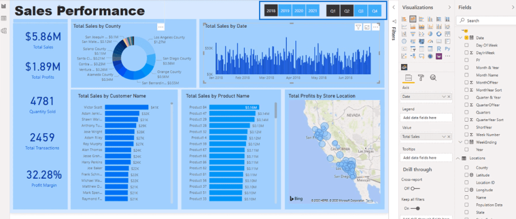 Best Practices for Data Visualization