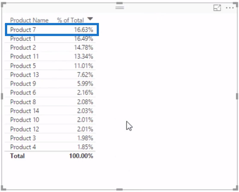 Example of percent of total entry