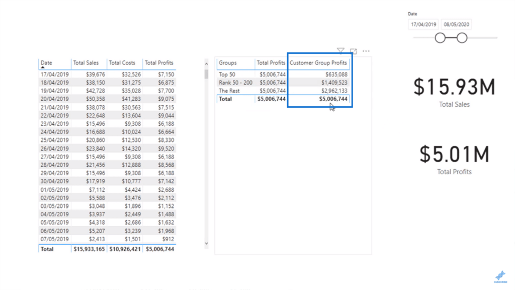Customer Group Profits calculated using advanced dax functions