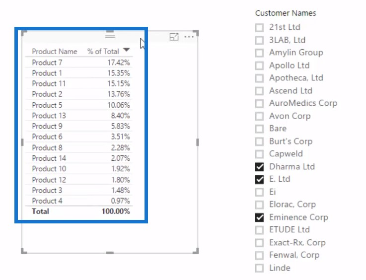 Using slicer to select multiple customers