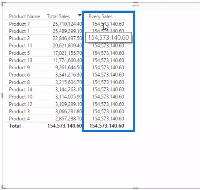 Showing values of Every Sales - Percent of Total Power BI
