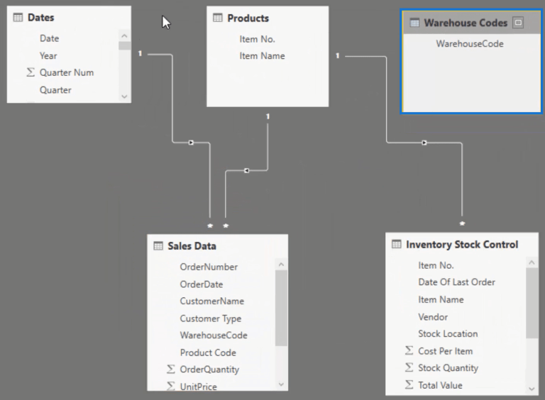data model power bi