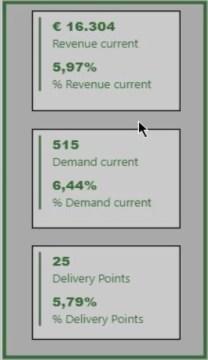customer allocation