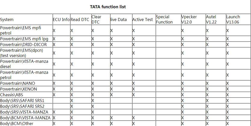 Launch VS Vpecker VS Autel in Tata Maruti Mahindra diagnostic
