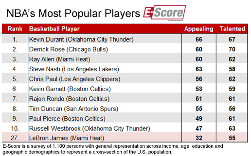 nba_popular_players