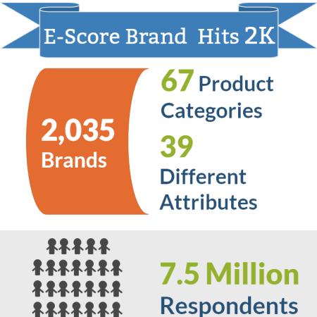 E-Score Brands 2k