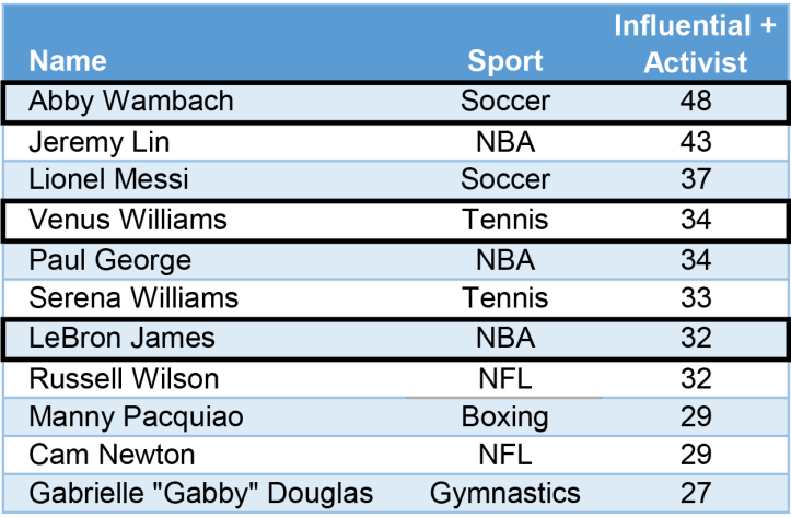 Influential-Athletes.png