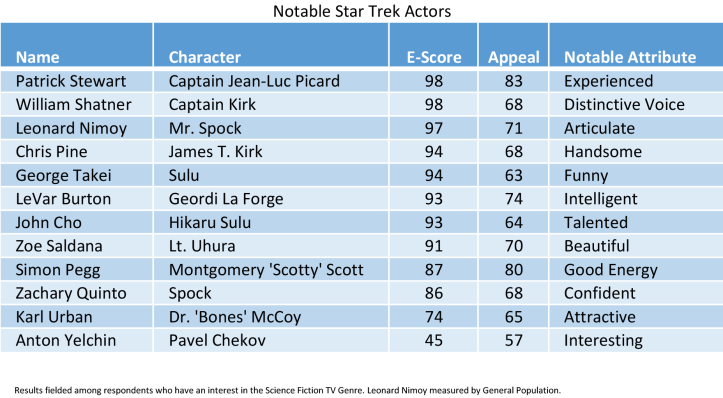 Favorite-Star-Trek-Characters