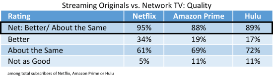 Streaming-Shows-v-network-TV.png