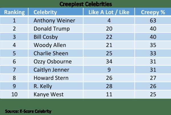 Creepiest-Celebrities.png