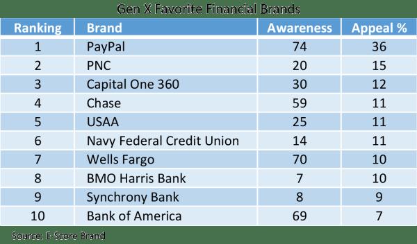 Gen-X-Financial-Brands.png