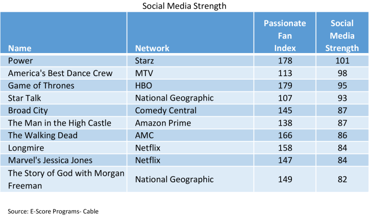 social-media-cable-shows