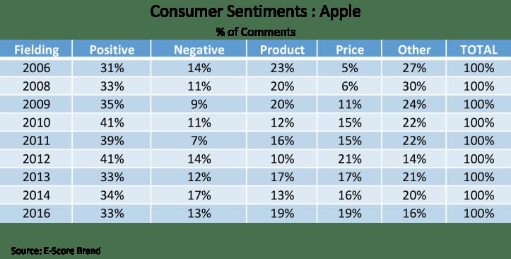 Apple-Consumer-Sentiments-Percentage.png