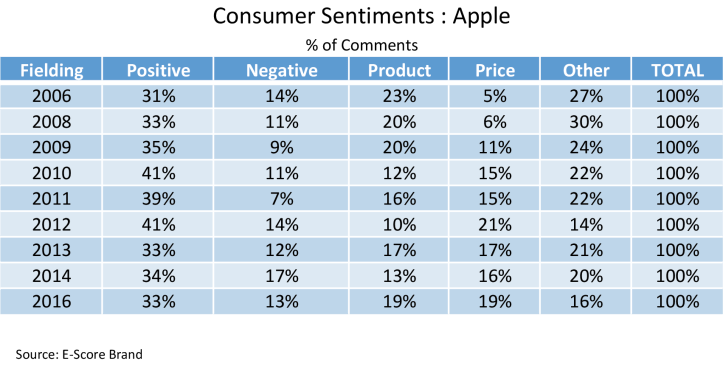 Apple-Consumer-Sentiments-Percentage.png