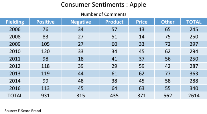 Apple-Consumer-Sentiments.png