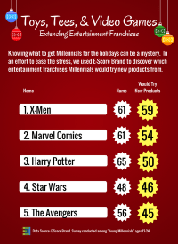 Entertainment Franchises Would Try Products.png