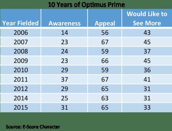 10-Year-Optimus-Prime.png