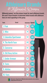 Top Athleisure Brands Among Women 18-34.png