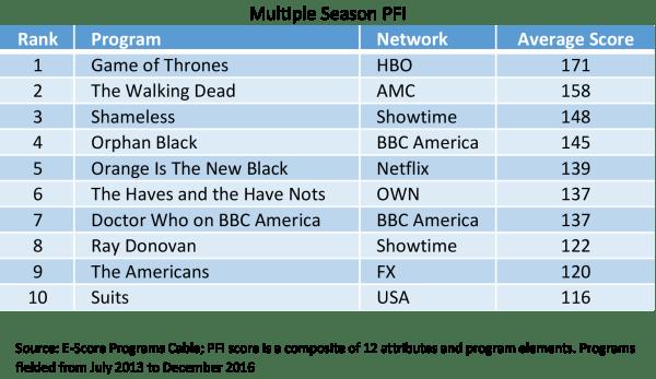 PFI-For-Multiple-Seasons.png