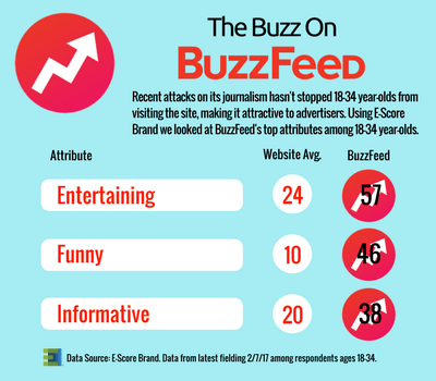 The Buzz on Buzzfeed.png