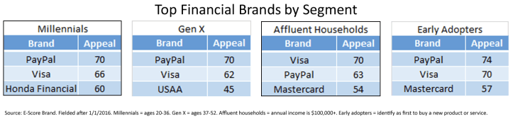 Top Brand by Segment