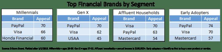 Top Brand by Segment