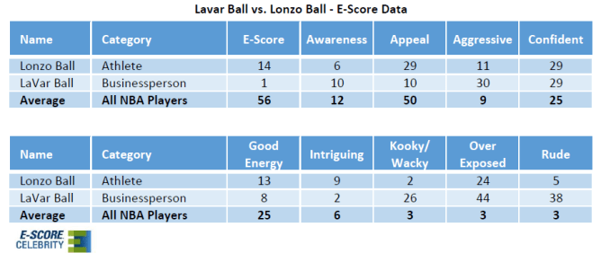 Lonzo Ball and Lavar Ball Popularity