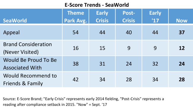 E-Score_Trend_SeaWorld