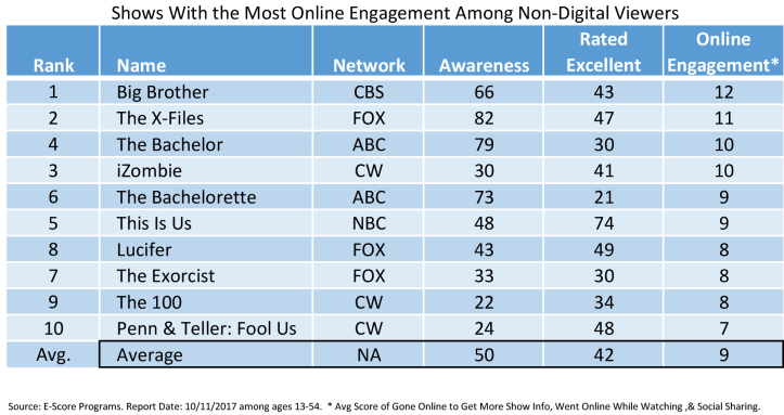 Online Engagement Non-Digital Viewers.png