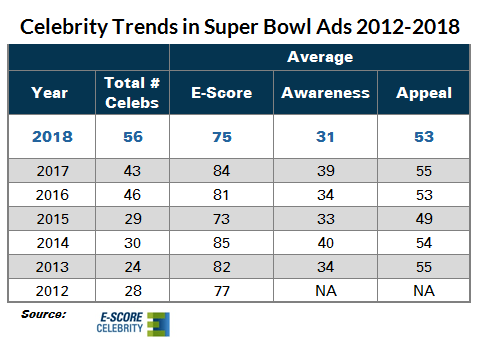 E-Score-Celebrity_Trends_in_Super_Bowl_Advertising_2018