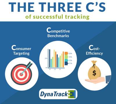 ThreeCs--A