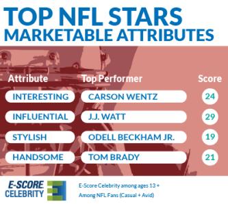 Marketable-Attribute-NFL_B