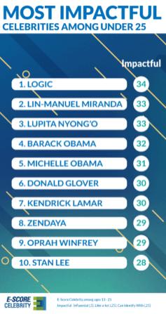 Most-Impactful-Celebrities-u25--2018