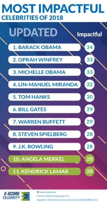 Most-Impactful-Celebrities-2018-UPDATED-B