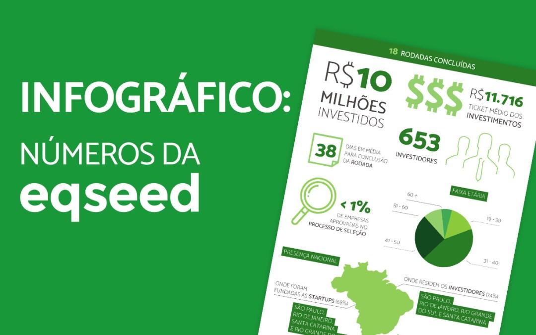 Infográfico: Mais de R$ 10 milhões investidos através da EqSeed