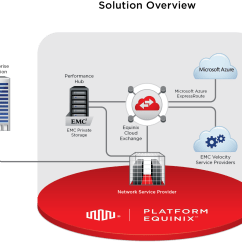 Emc Data Diagram Wall Light Switch Wiring Uk Microsoft And Equinix Team To Deliver A Cloud Without