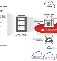 microsoft azure stack and equinix hybrid cloud interconnection use cases [ 1206 x 701 Pixel ]