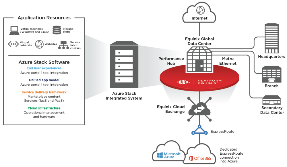 medium resolution of microsoft azure stack and equinix hybrid cloud interconnection use cases
