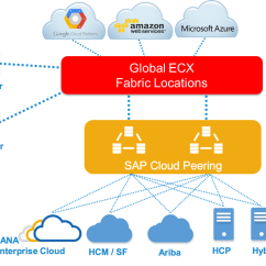 Sap Portal Architecture Diagram Ford Tractor Ignition Switch Wiring Accessing Cloud Services Across A Global