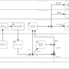 Diagram Example Business Process Modeling Notation Parts Of The Outer Ear Bpmn  Model Standard Eric Naud