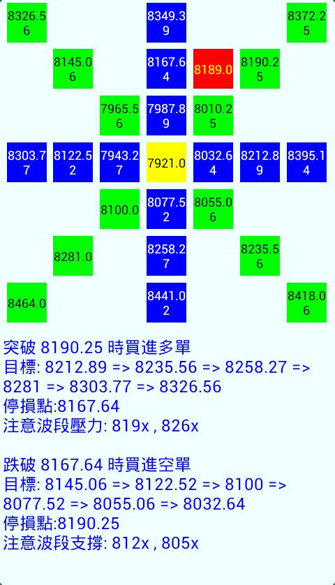 江恩當沖關卡1.21