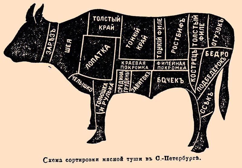 cow russian words