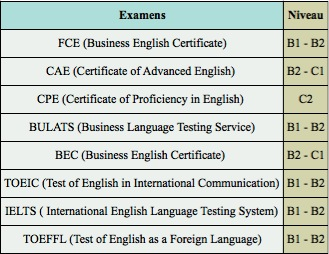 Choosing the right official exam - ESL language studies abroad