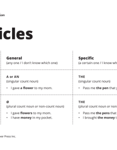 articles chart also teaching  an and the  esl library blog rh blogllibrary