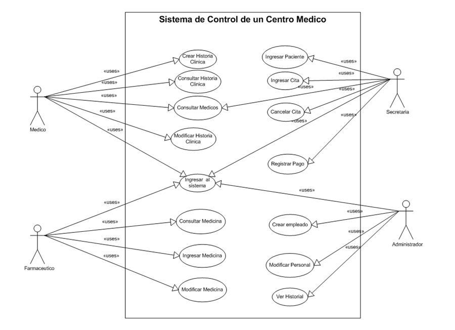 Sistema de Control de un Centro Medico » Diagrama de Casos