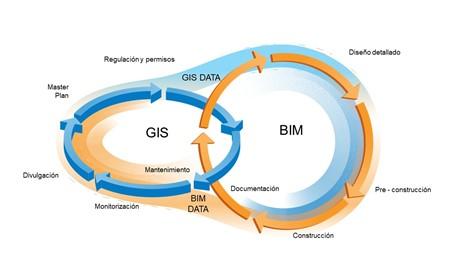 BIM GIS AEC