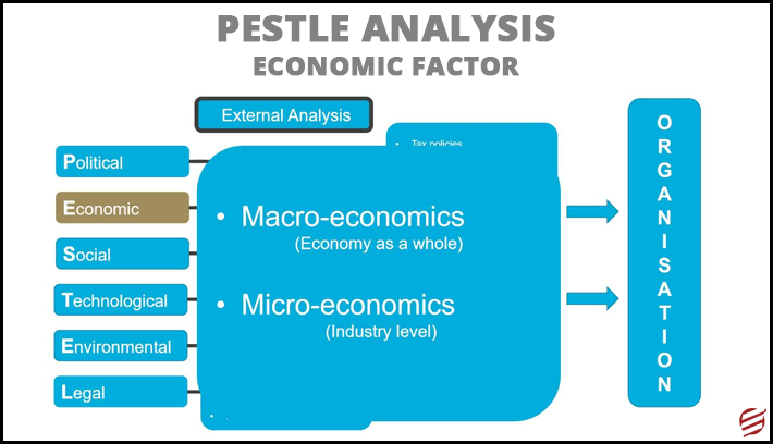 Pestle analysis for construction industry