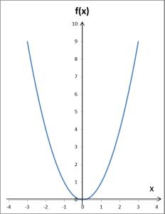 Wykres funkcji y=x^2