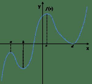 Dwa maksima i dwa minima na wykresie