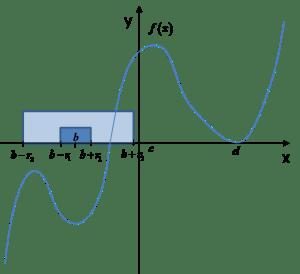 Dwa otoczenie punktu b